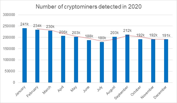 a-matter-of-profit-ddos-attacks-in-q4-2020-dropped-by-a-third-compared-to-q3-as-cryptomining-is-on-the-rise.jpg