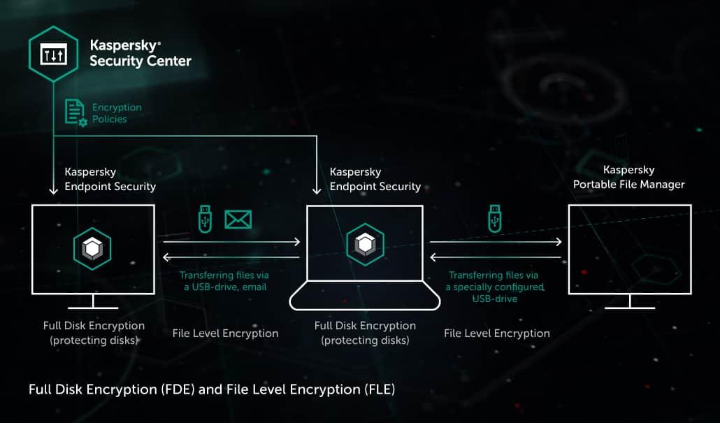 Disk and File Encryption | Kaspersky