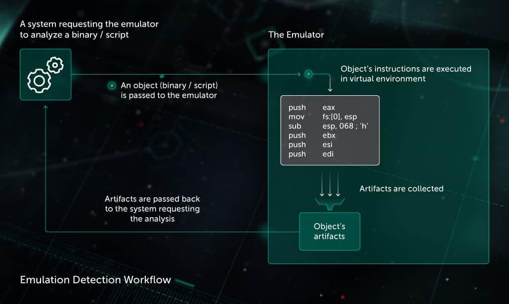 Emulator   Kaspersky
