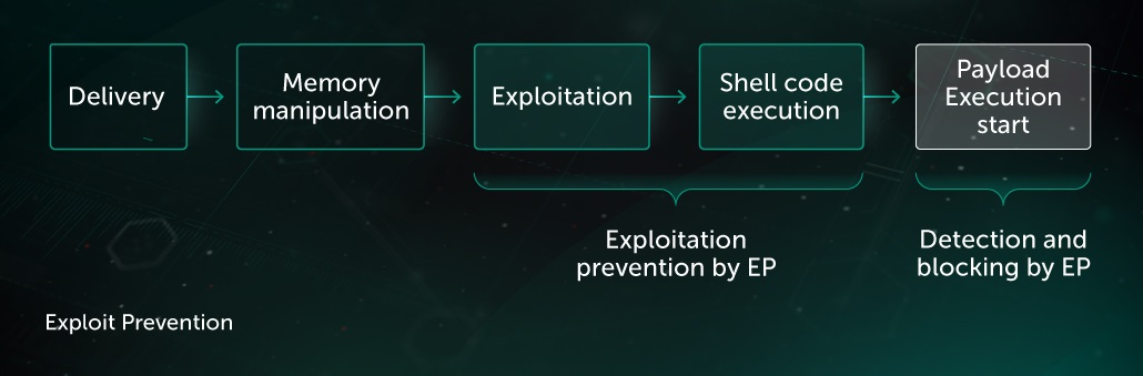 Exploit Prevention | Kaspersky