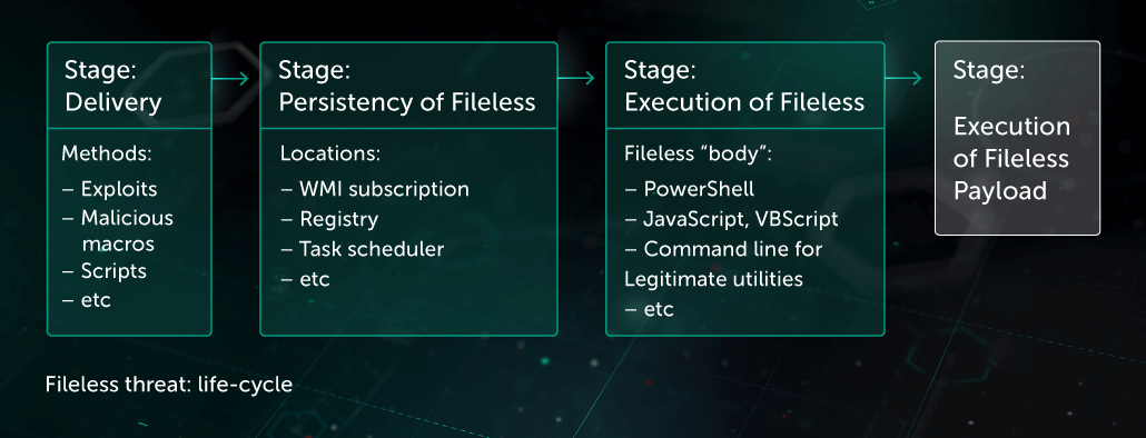 Fileless Threats Protection | Kaspersky
