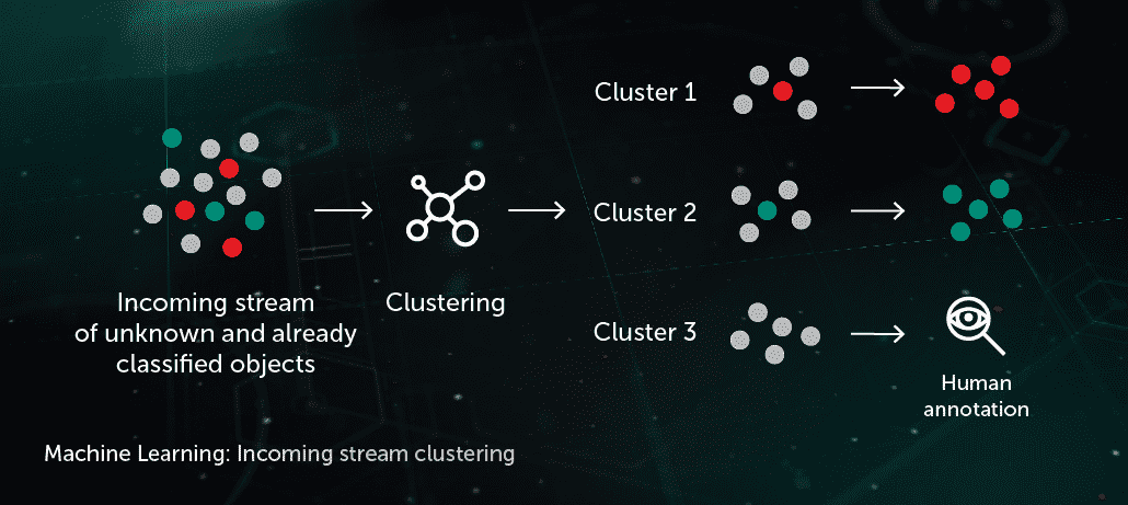 Becoming Phill) Kaspersky endpoint security machine learning