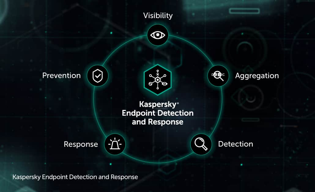 Corporate network protection: Kaspersky Endpoint Detection
