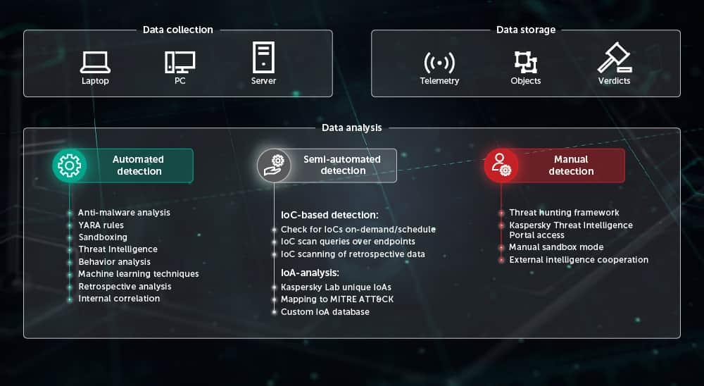 Kaspersky Endpoint Detection and Response (EDR) | Kaspersky