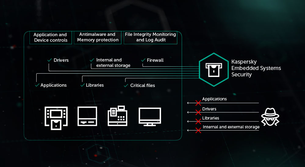 Embedded Systems Security for ATM and POS systems | Kaspersky