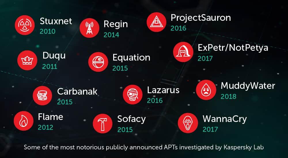 Kaspersky Cyber Threat Intelligence Services | Kaspersky