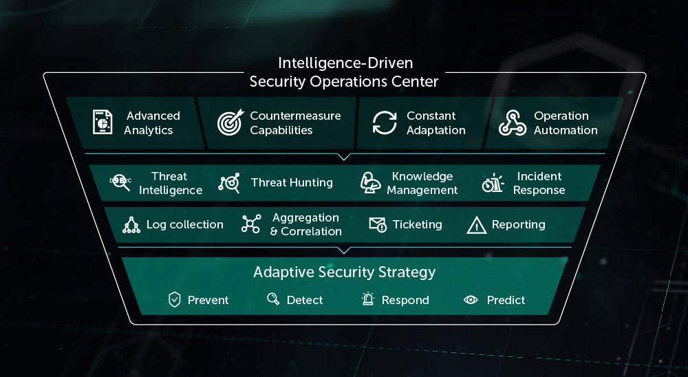 Threat Management and Defense Solution | Kaspersky