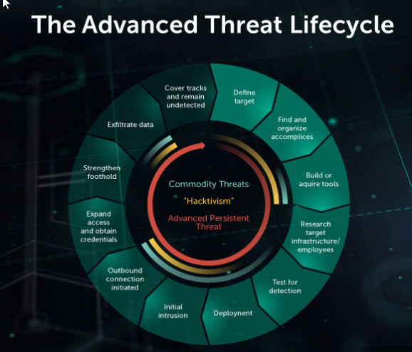 content/en-global/images/repository/isc/2018-images/5-warning-signs-of-advanced-persistent-threat.jpg