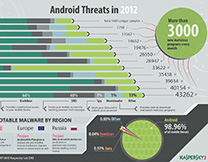 content/en-global/images/repository/isc/Kaspersky-Lab-Infographics-Android-Threats-in-2012-thumbnail.jpg