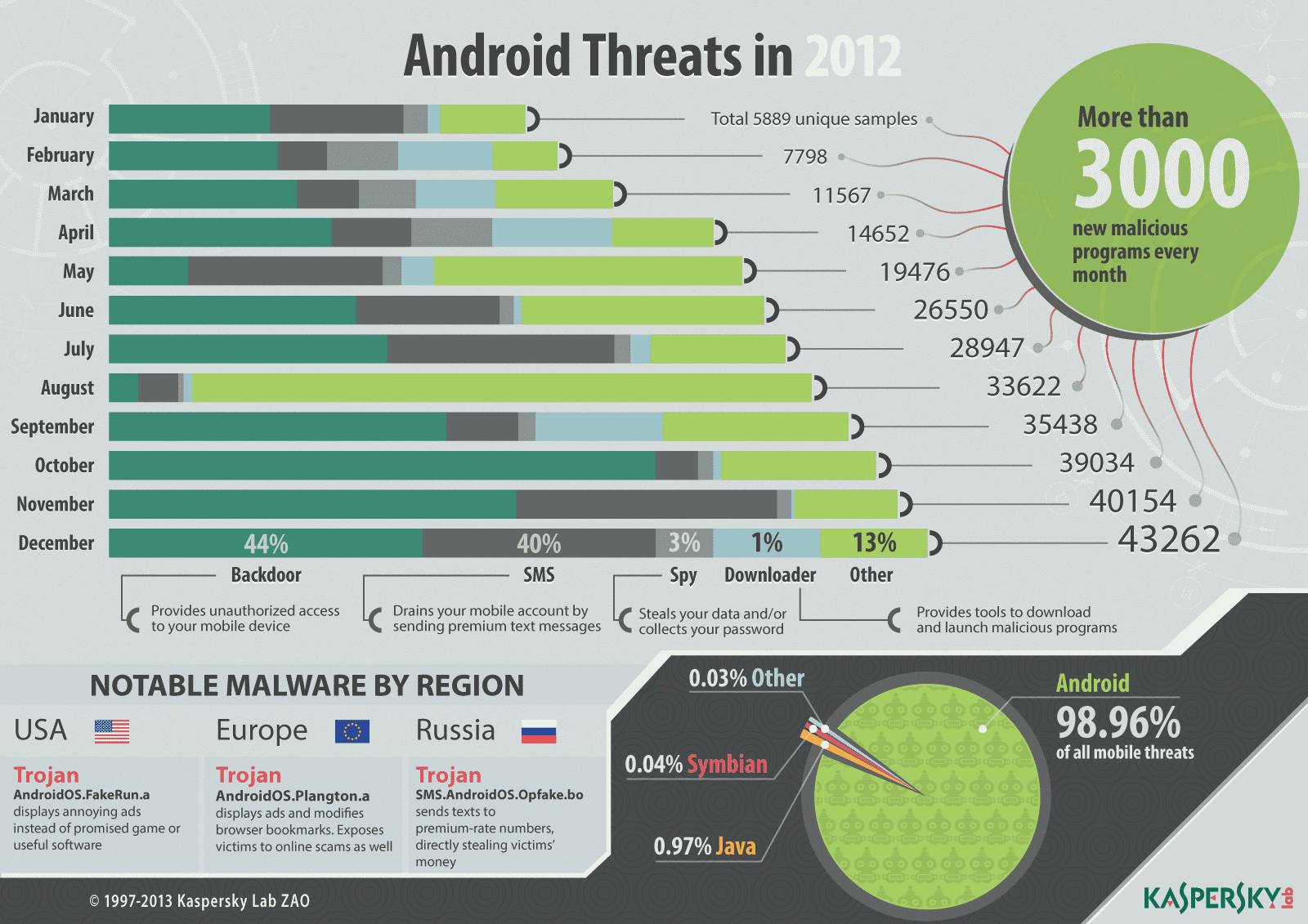 android threats in 2012 infographic