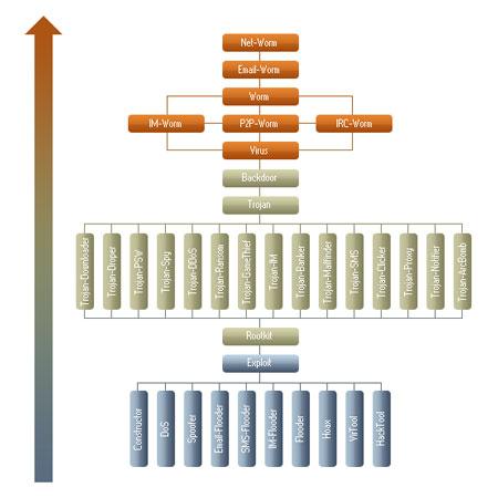 Malware Classifications | Types of Malware Threats