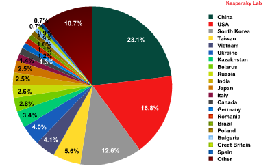 content/en-global/images/repository/isc/pie-chart-distribution-spam-country-q22013.png