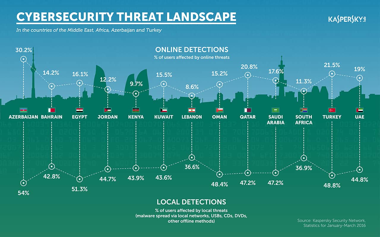 Cybesecurity-Middle-East
