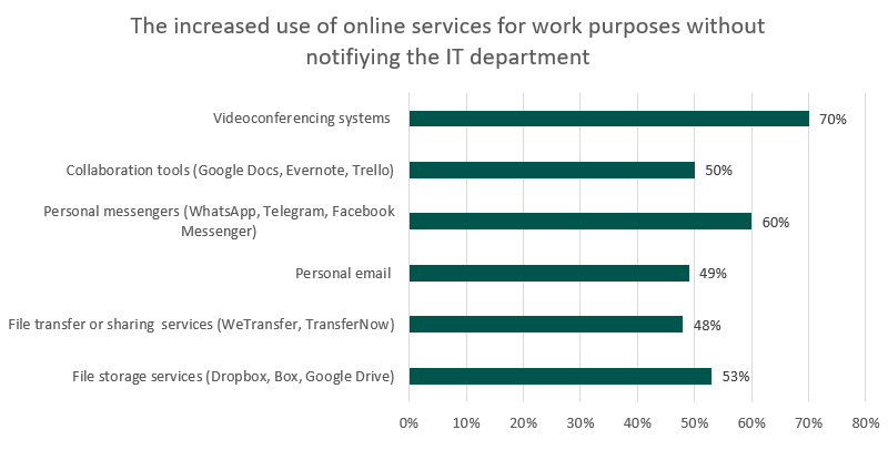 the-increased-use-of-online-services.png