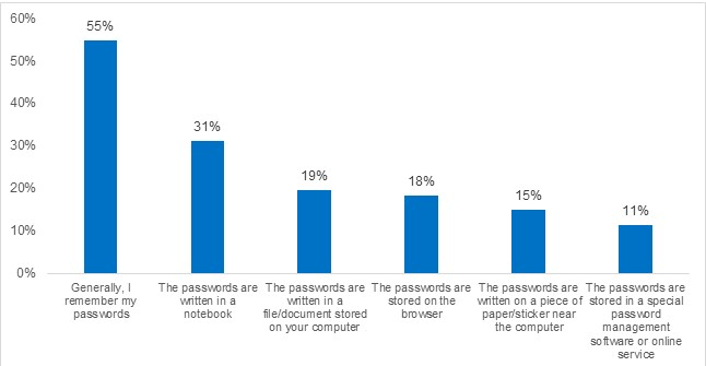 Which of the following methods do consumers use to store or remember their passwords