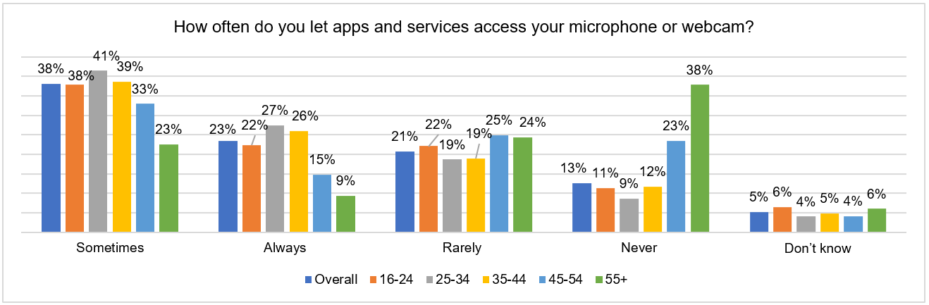 chart-1-allowing-microphone-or-webcam-access-in-apps-and-services-by-age-breakdown.png