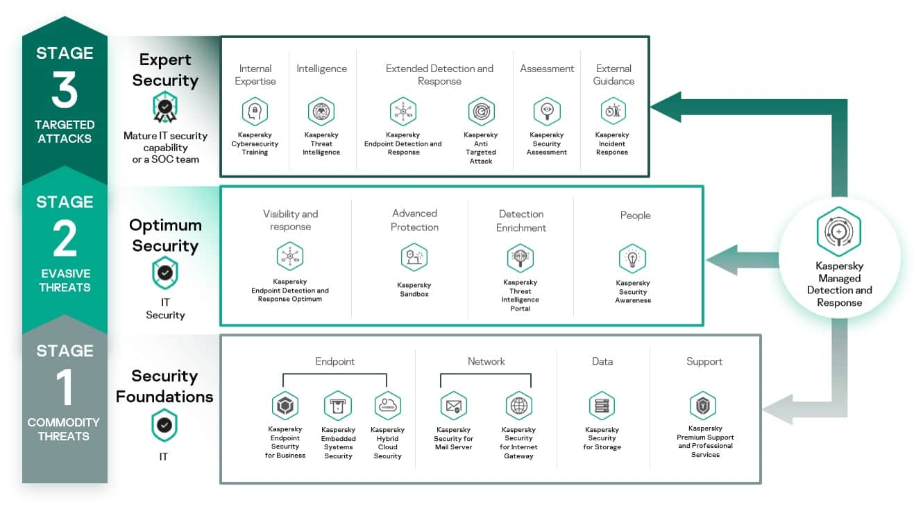 kaspersky-launches-ml-driven-mdr-for-smb-and-splits-b2b-offering-into-frameworks-based-on-customers-it-security-maturity-2.jpg