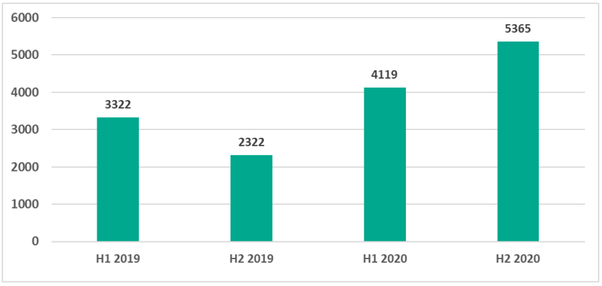number-of-malware-families-blocked-on-ics-computers-by-half-year-2019-2020.png