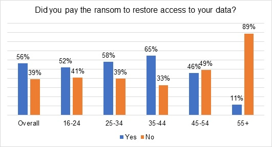 over-half-of-ransomware-victims-pay-the-ransom-but-only-a-quarter-see-their-full-data-returned.jpg