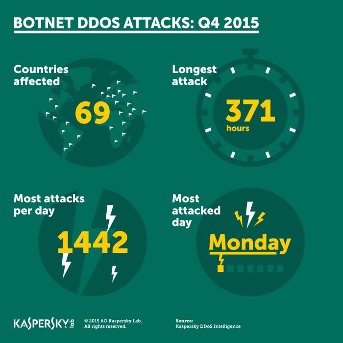 DDoS_Q4_2015-s.jpg