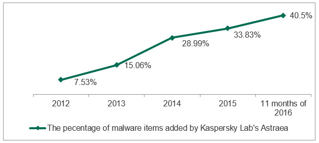 One-Billion-Items-of-Malware-Held-in-Kaspersky-Labs-Cloud-Database