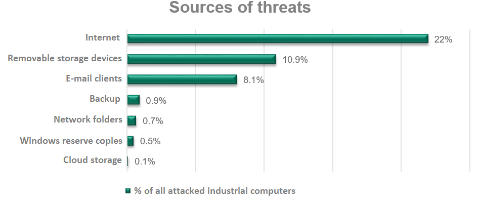 almost-40-of-industrial-computers-faced-a-cyberattack