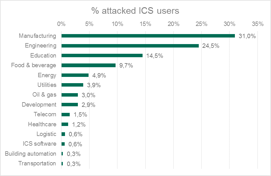 attacked-ics-users-01.png