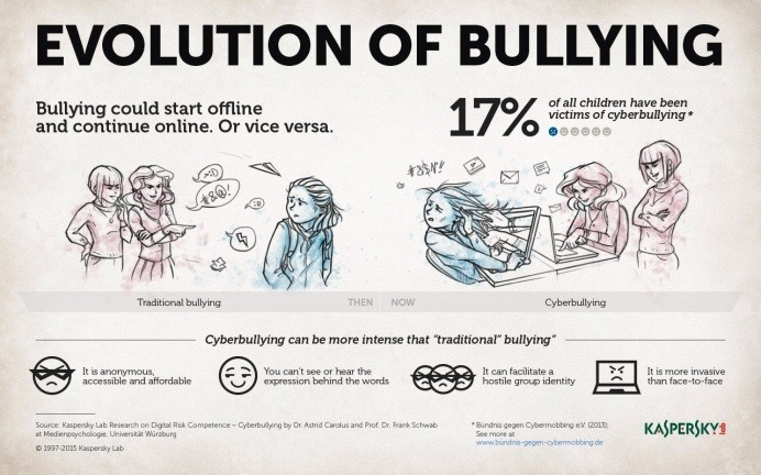 evolution of bullying essay Bullying impacts many of our nation's youth, either as victims, bullies, or bystanders over the past two decades, we have seen the research on bullying grow as researchers first defined bullying, and then explored how to effectively intervene and prevent it from happening.