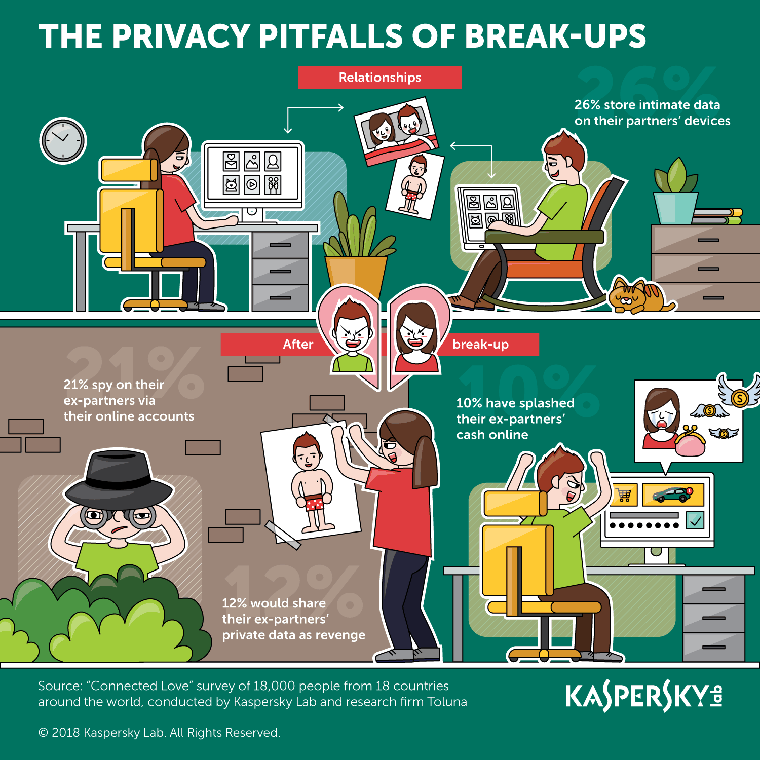 infographic-the-breakup-pitfalls