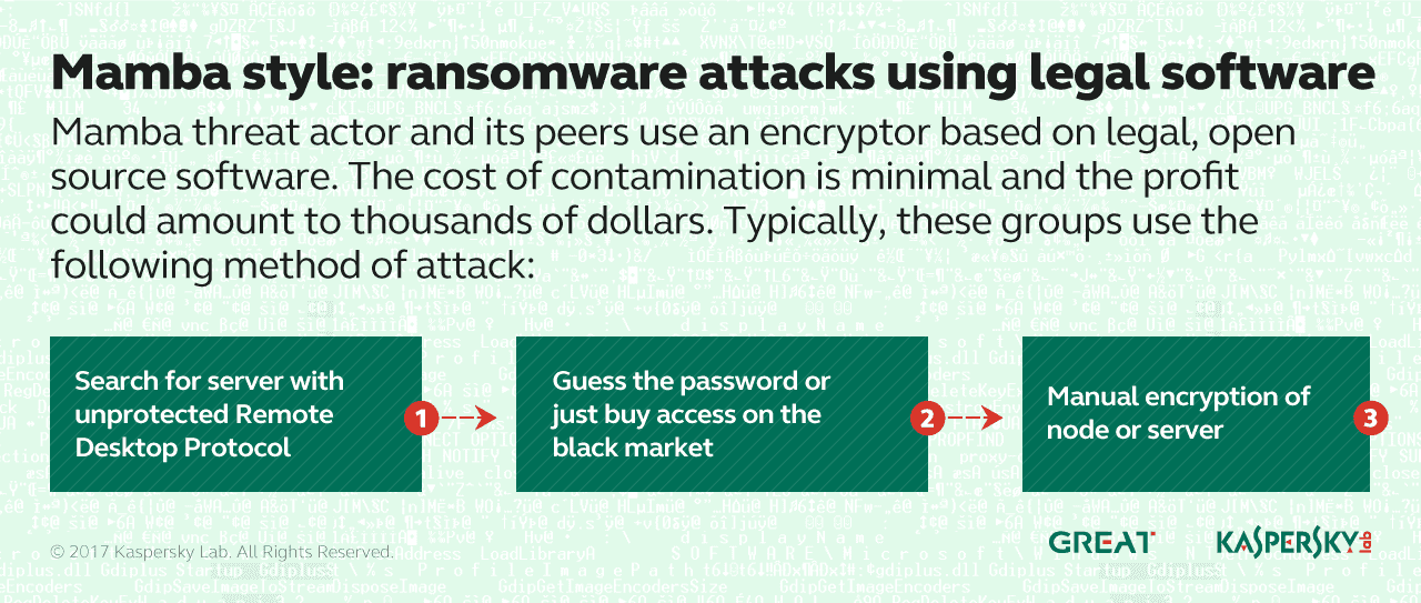 kaspersky-lab-identifies-ransomware-actors