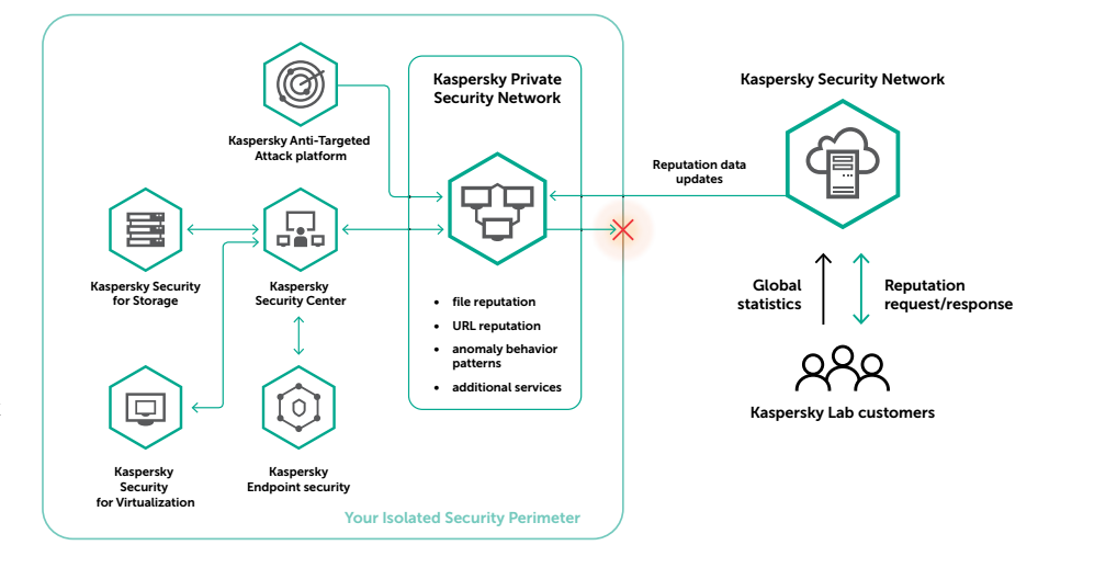 kaspersky-private-security-network