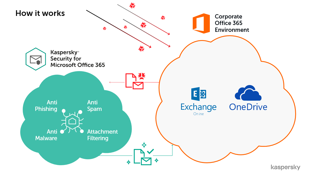 Kaspersky's Security for Microsoft Office 365 has expanded