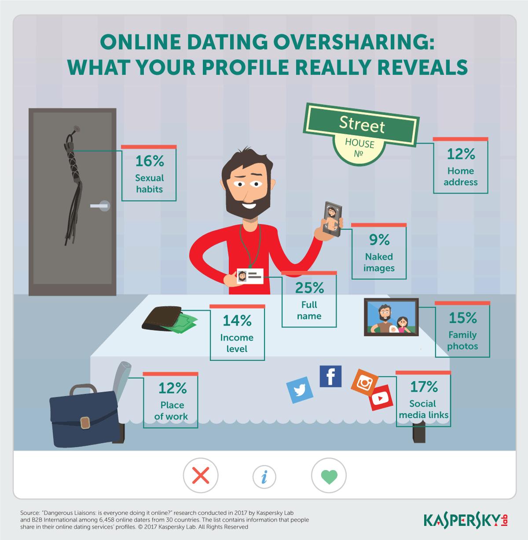 blind data online dating)