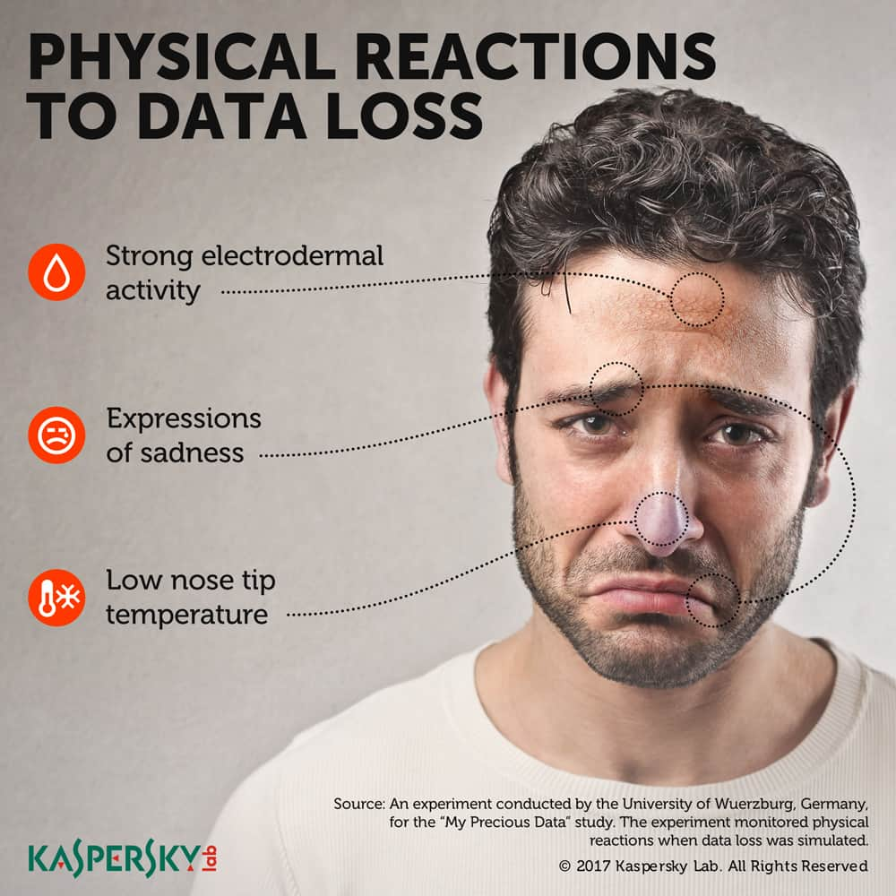 physical-reactions-to-data-loss-IG
